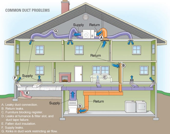 Heat Ducts And Vents : Heat duct leaks a concord carpenter