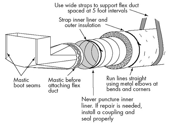 Air Conditioning Flexible Duct : Heat duct leaks a concord carpenter